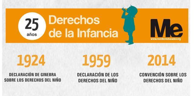 FOTO: Infografía 25 años de los Derechos del Niño